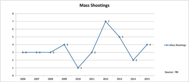 Mass Shootings by Year